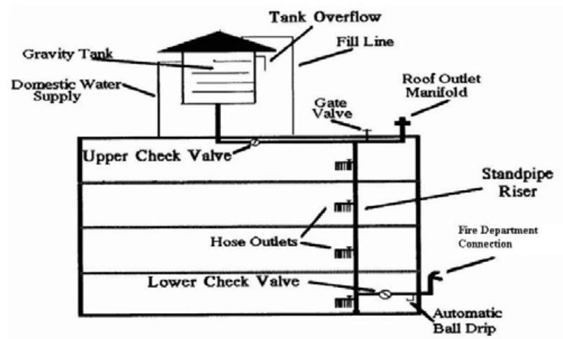 Gravity Water Storage Tank Best Storage Design 2017