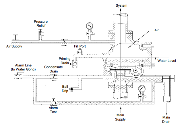 Tyco Dry Pipe Fire Sprinkler System Diagram