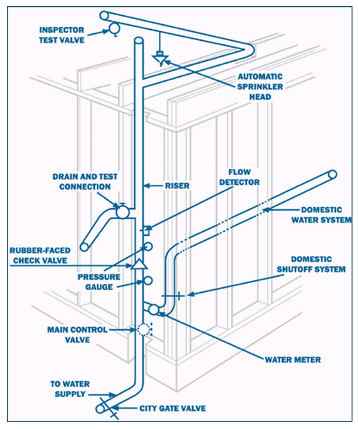 USFA FEMA Residential Home Fire Sprinkler Diagram